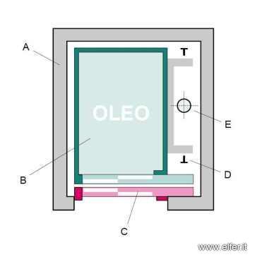 Ascensori oleodinamici elfer for Ascensore dimensioni