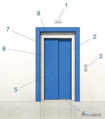 Porte automatiche per ascensori elfer for Dimensioni ascensore